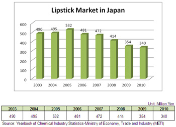 Lipstick Market in Japan[Japanese Cosmetics Study: Cosmetics Developed with Leading –Edge Japanese Technology and Their Unique Sales Strategies]